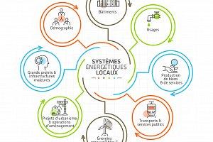 les travaux de l'Auran sur la transition énergétique