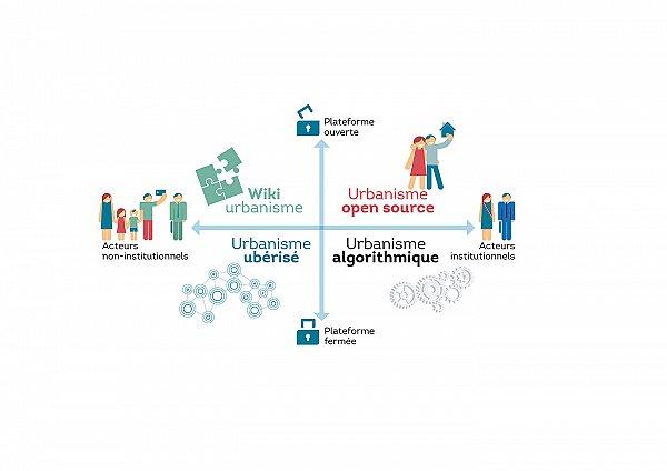 Boussole de l'urbanisme numérique